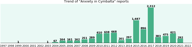 Could Cymbalta cause Anxiety?