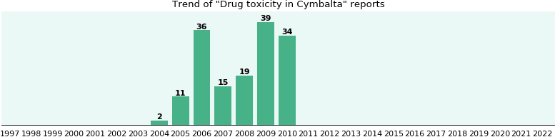 Could Cymbalta cause Drug toxicity?