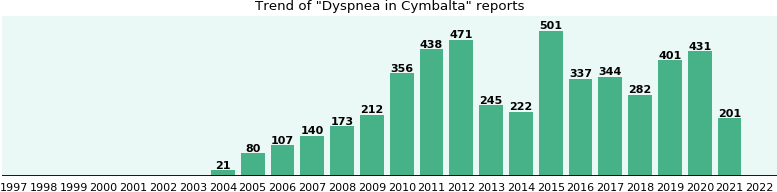 Could Cymbalta cause Dyspnea?