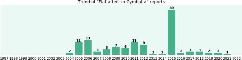 Could Cymbalta cause Flat affect?