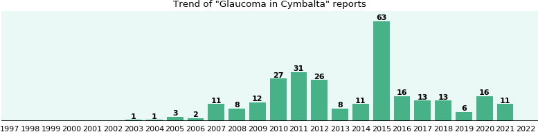 Could Cymbalta cause Glaucoma?