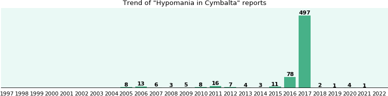 Could Cymbalta cause Hypomania?