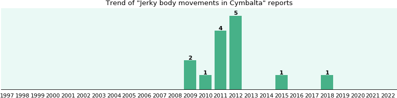 Could Cymbalta cause Jerky body movements?