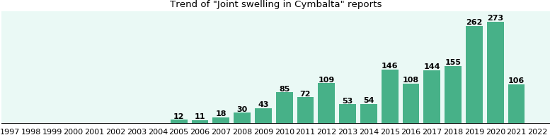 Could Cymbalta cause Joint swelling?