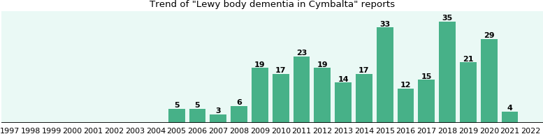 Cymbalta and dementia