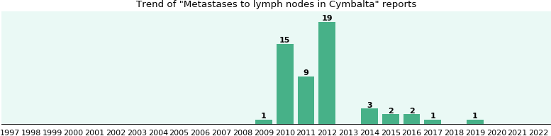 Could Cymbalta cause Metastases to lymph nodes?