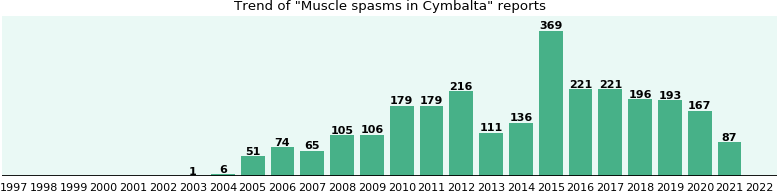 Could Cymbalta cause Muscle spasms?