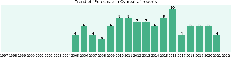 Could Cymbalta cause Petechiae?