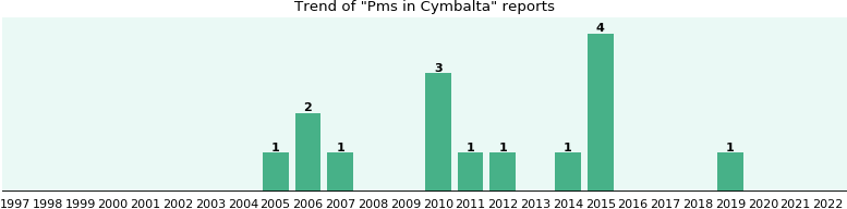 Could Cymbalta cause Pms?