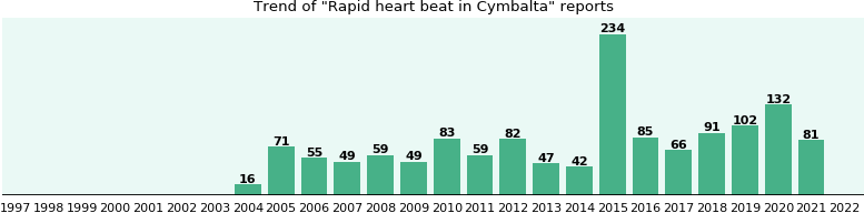 Could Cymbalta cause Rapid heart beat?