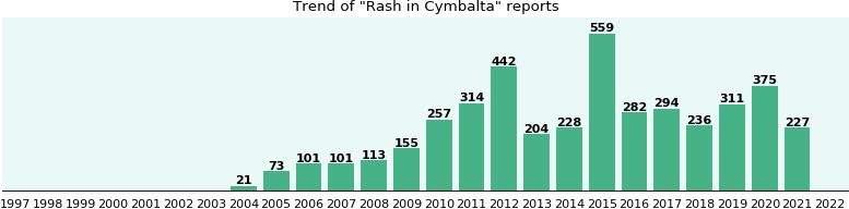 Could Cymbalta cause Rash?