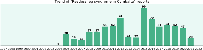Could Cymbalta cause Restless leg syndrome?