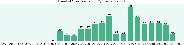 Could Cymbalta cause Restless leg?