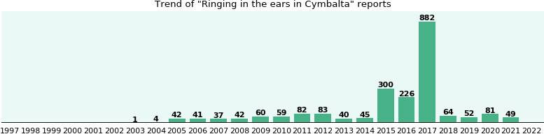 Could Cymbalta cause Ringing in the ears?