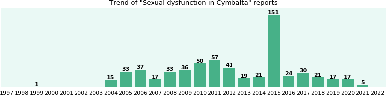 Cymbalta Sexual Side Effects