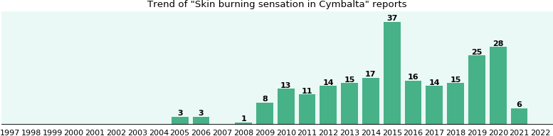 Could Cymbalta cause Skin burning sensation?