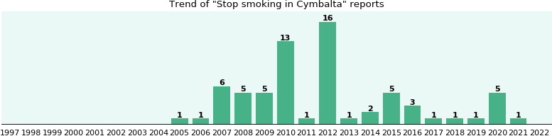 Could Cymbalta cause Stop smoking?