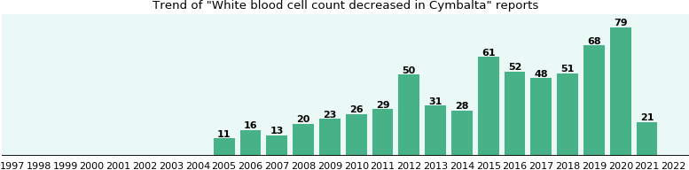 Could Cymbalta cause White blood cell count decreased?