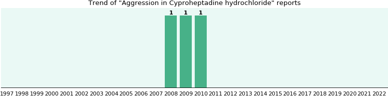 Could Cyproheptadine hydrochloride cause Aggression?