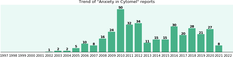 Could Cytomel cause Anxiety?