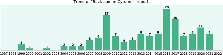 Could Cytomel cause Back pain?