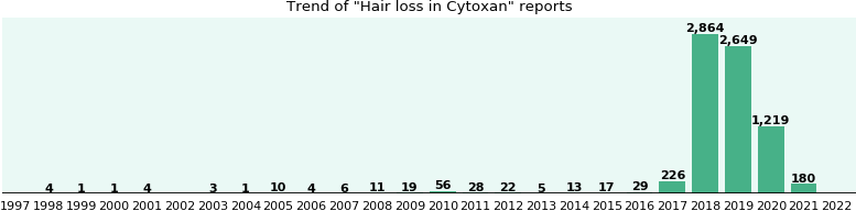 Could Cytoxan cause Hair loss?
