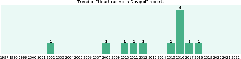 Could Dayquil cause Heart racing?