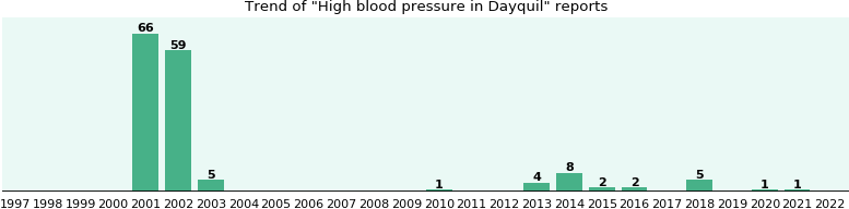 Could Dayquil cause High blood pressure?