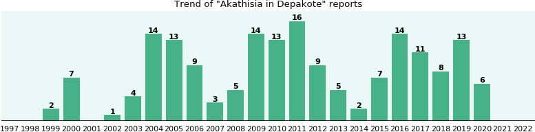 Can You Take Abilify With Depakote