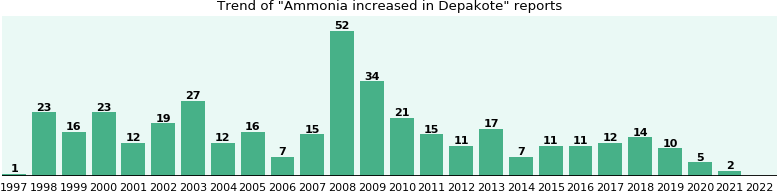 Could Depakote cause Ammonia increased?