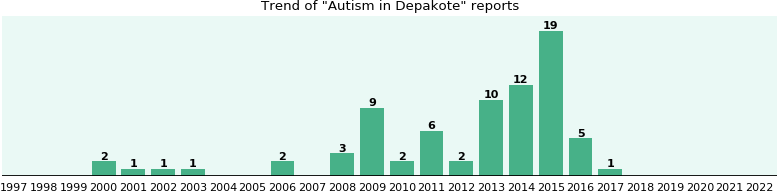 Could Depakote cause Autism?