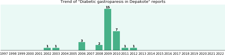 Could Depakote cause Diabetic gastroparesis?