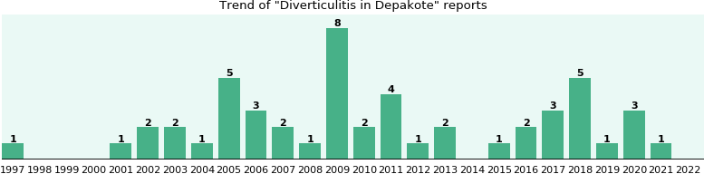 Could Depakote cause Diverticulitis?