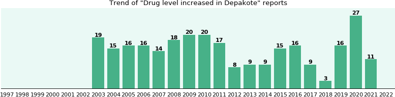 Could Depakote cause Drug level increased?