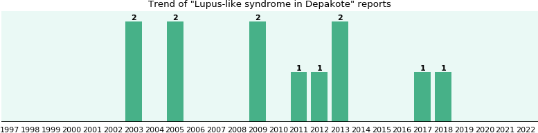 Could Depakote cause Lupus-like syndrome?