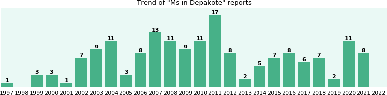 Could Depakote cause Ms?