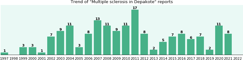 Could Depakote cause Multiple sclerosis?