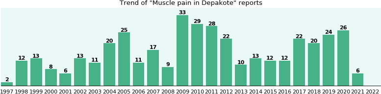 Could Depakote cause Muscle pain?