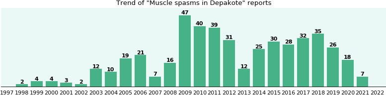 Could Depakote cause Muscle spasms?