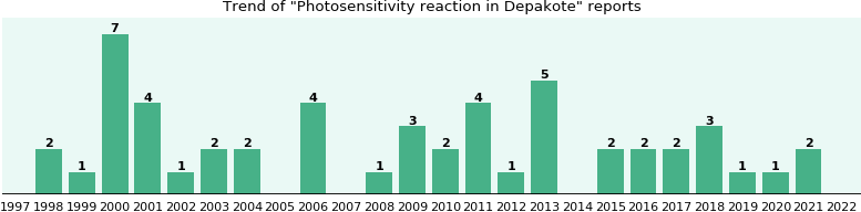 Could Depakote cause Photosensitivity reaction?