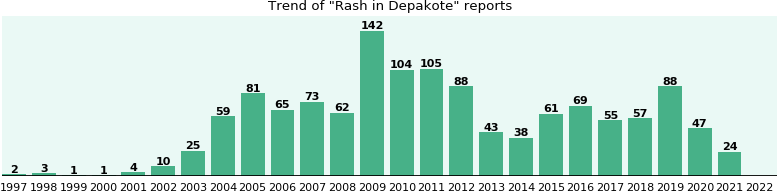 Could Depakote cause Rash?