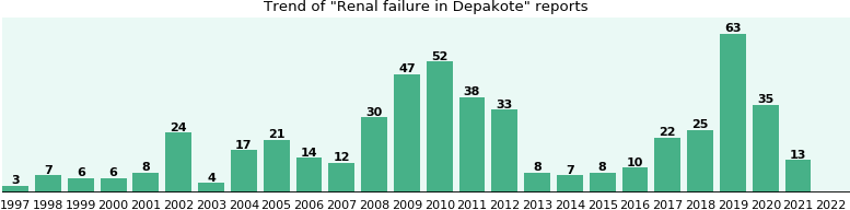 Could Depakote cause Renal failure?