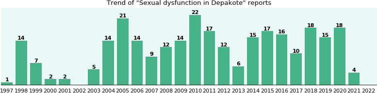 Could Depakote cause Sexual dysfunction?