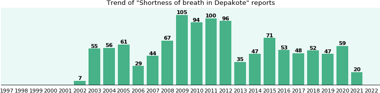 Could Depakote cause Shortness of breath?