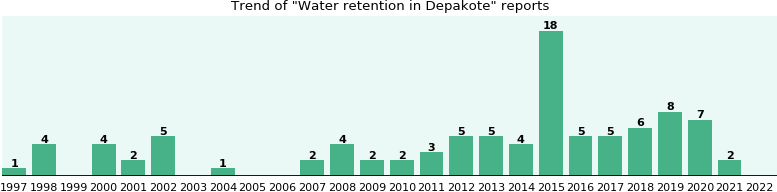 Could Depakote cause Water retention?