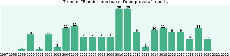 Could Depo-provera cause Bladder infection?