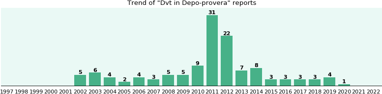 Could Depo-provera cause Dvt?