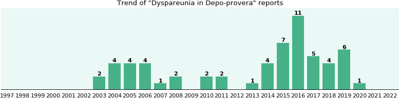 Could Depo-provera cause Dyspareunia?