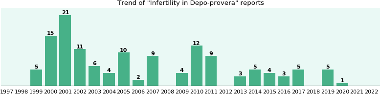 Could Depo-provera cause Infertility?