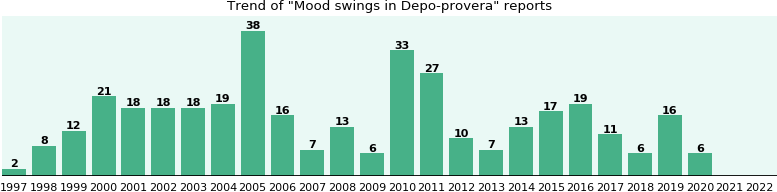 Could Depo-provera cause Mood swings?